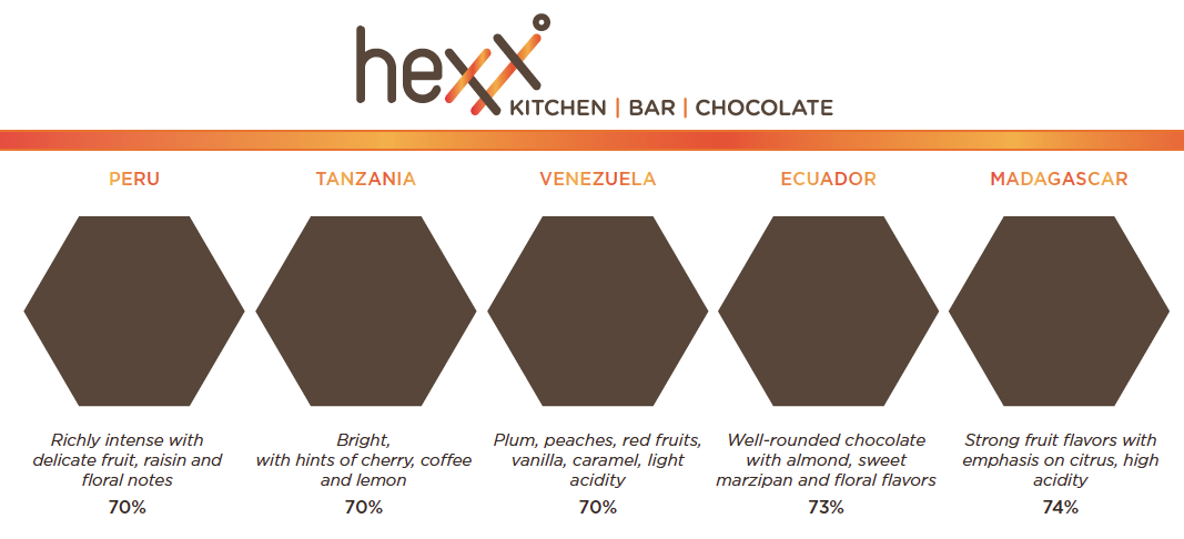 HEXX Chocolate Tasting - Flight Menu