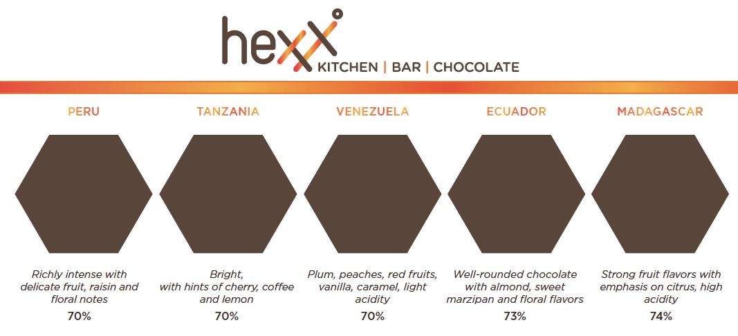 HEXX Chocolate Tasting - Flight Menu